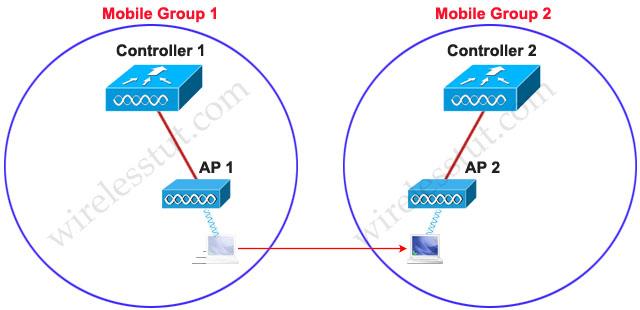 Roaming_Different_Mobile_Group.jpg