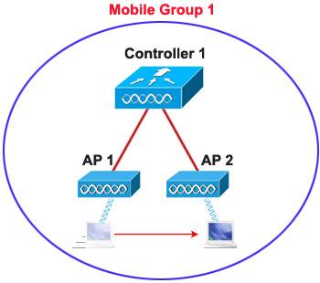 Roaming_Same_Mobile_Group.jpg