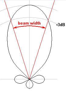 beamwidth.jpg