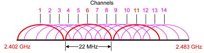 802_11b_overlap.jpg