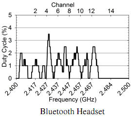 bluetooth_duty_cycle.jpg
