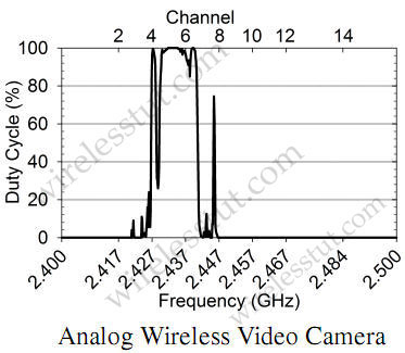 wireless_analog_video_duty_cycle.jpg